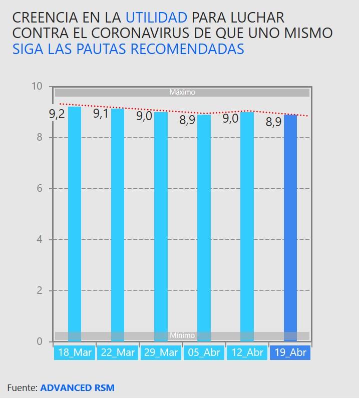 Creencia en la utilidad para luchar contra el coronavirus de que uno mismo siga las pautas recomendadas