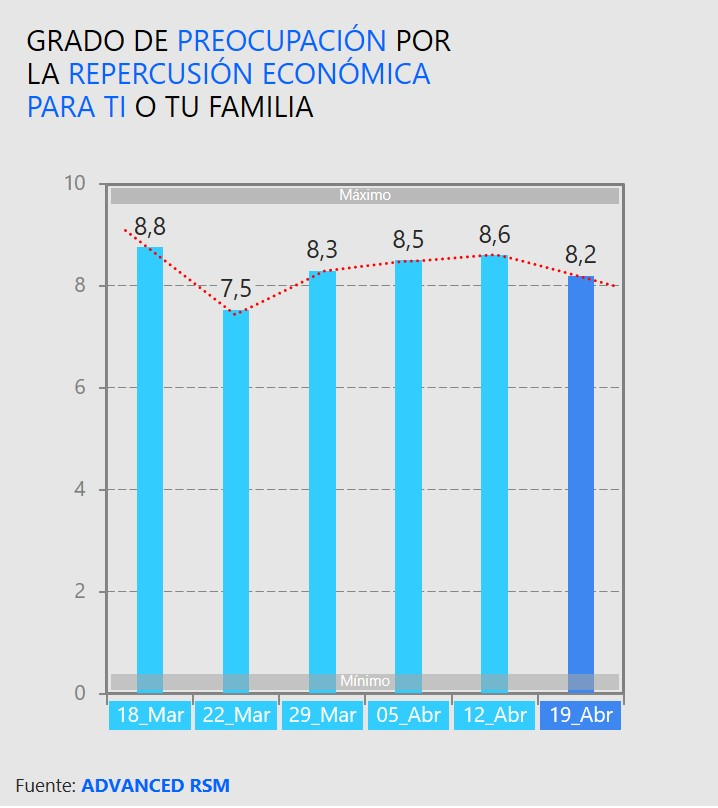 Grado de preocupación por la repercusión económica para ti o tu familia