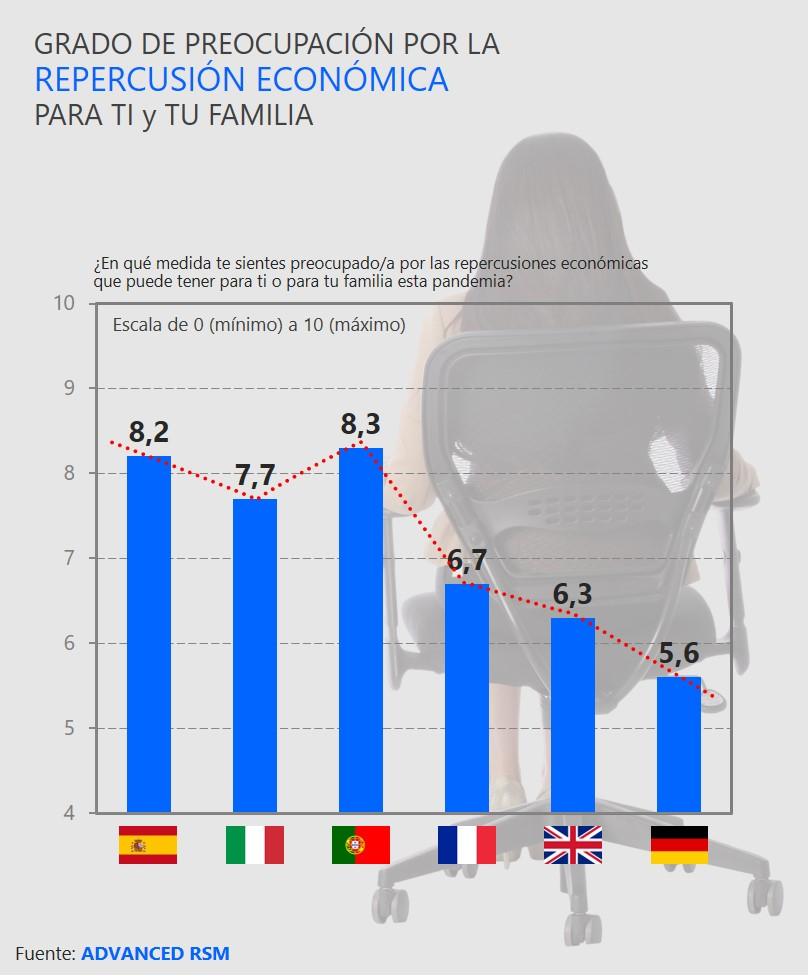 Grado de preocupación por la repercusión económica para ti y tu familia