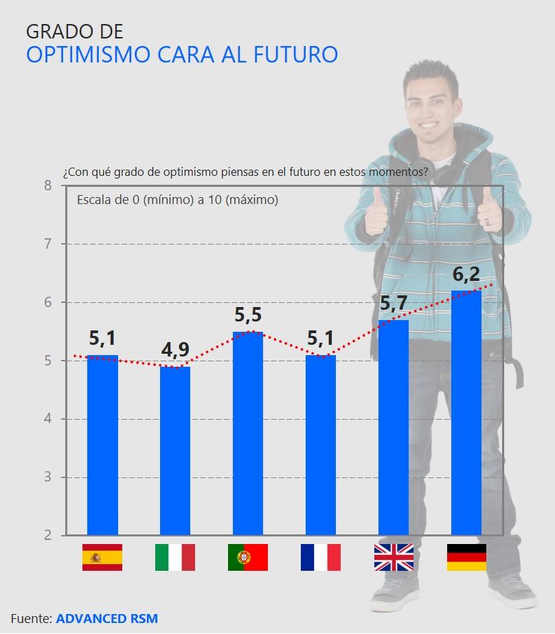 Grado de optimismo cara al futuro